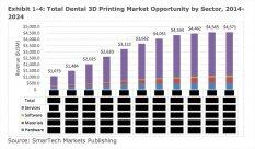 Рынок 3D-печати в